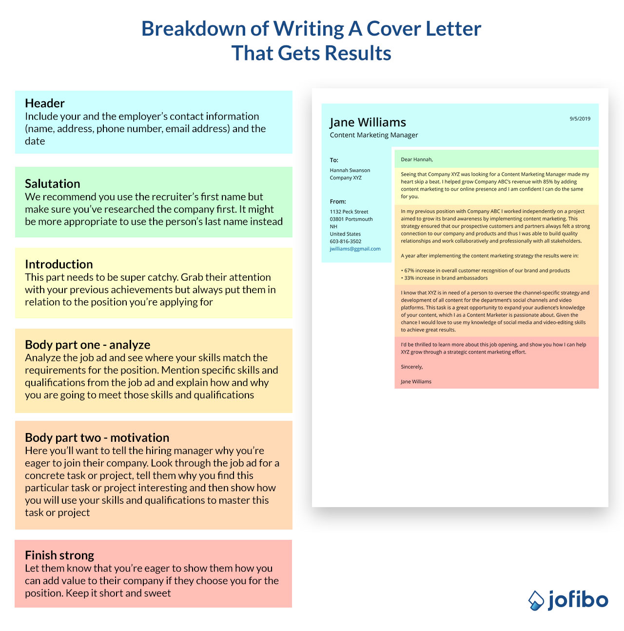 Infographic breakdown of how to write a cover letter that gets results