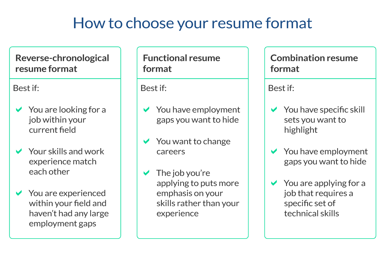 Image of how to choose your resume format with pros for a chronological resume, a functional resume and a combination resume