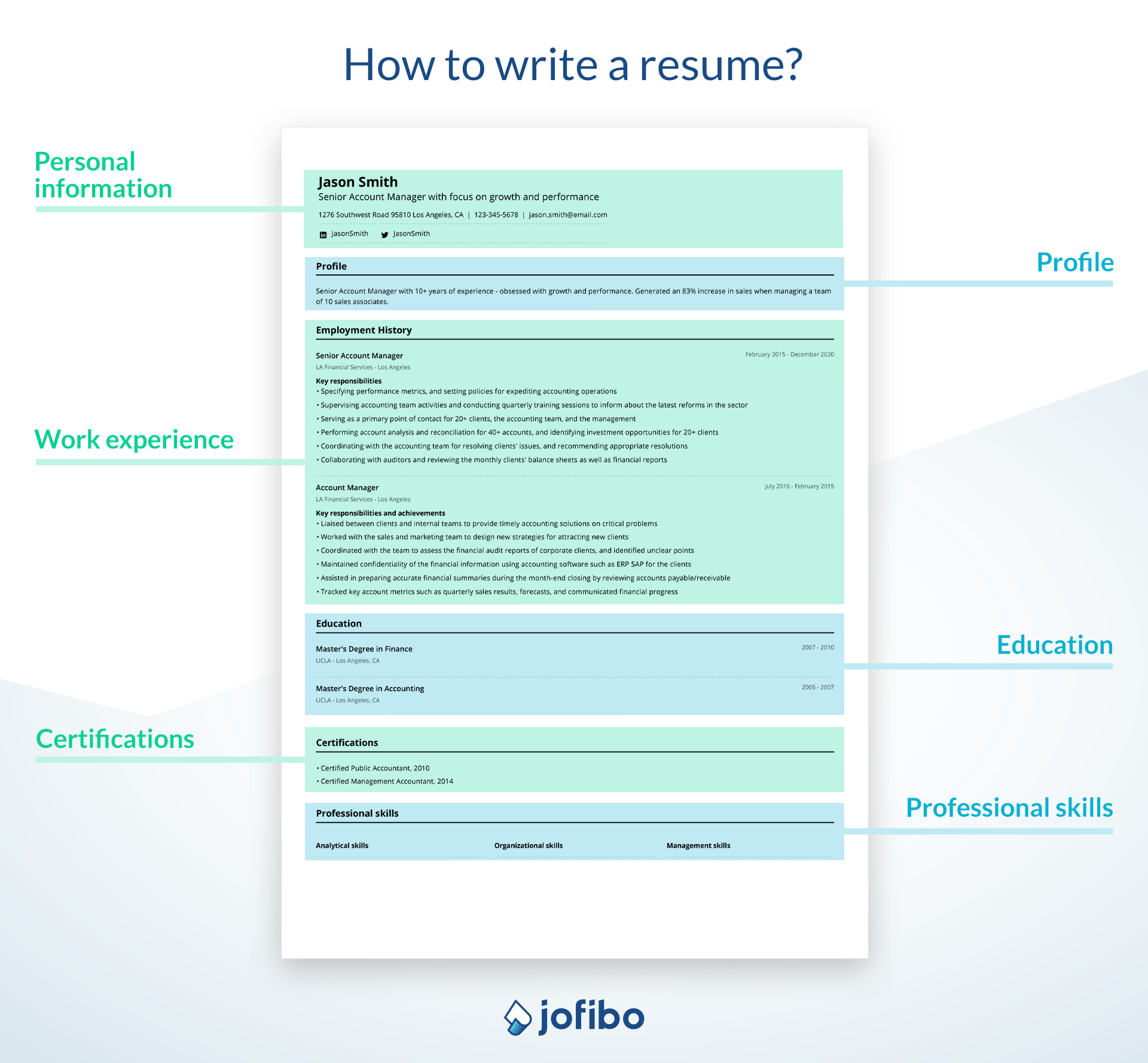 Image of a resume with indication of the different sections